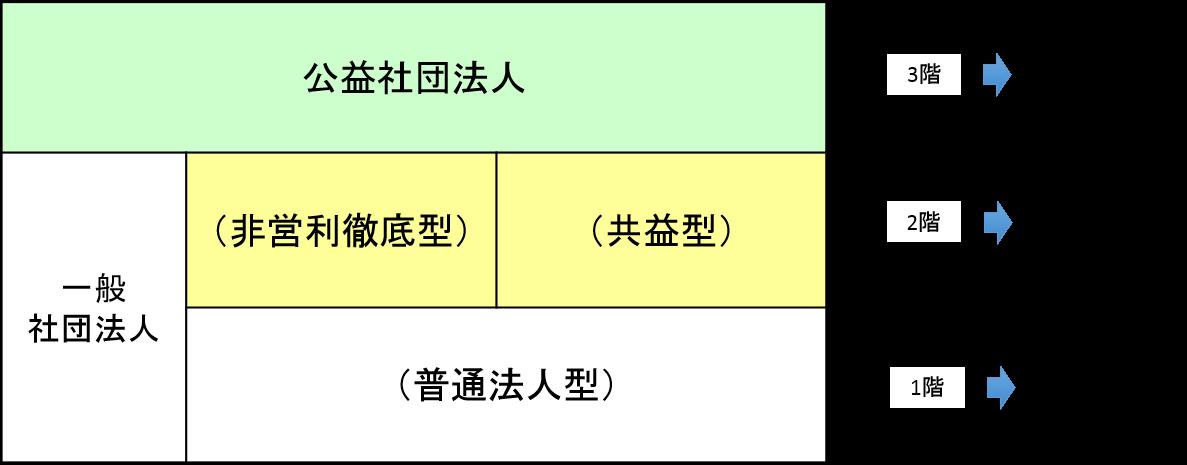 一般社団の課税