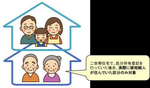 小規模宅地等の特例の適用 1