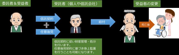 民事信託 活用事例 3