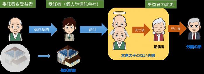 民事信託 活用事例 5
