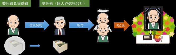 民事信託 活用事例 7