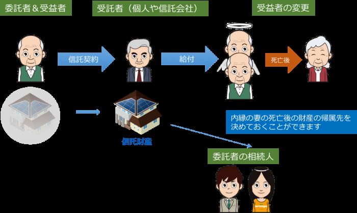 民事信託 活用事例 4