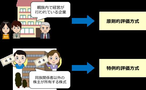 非上場株式の2種類の評価方式