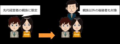 経営承継人の要件