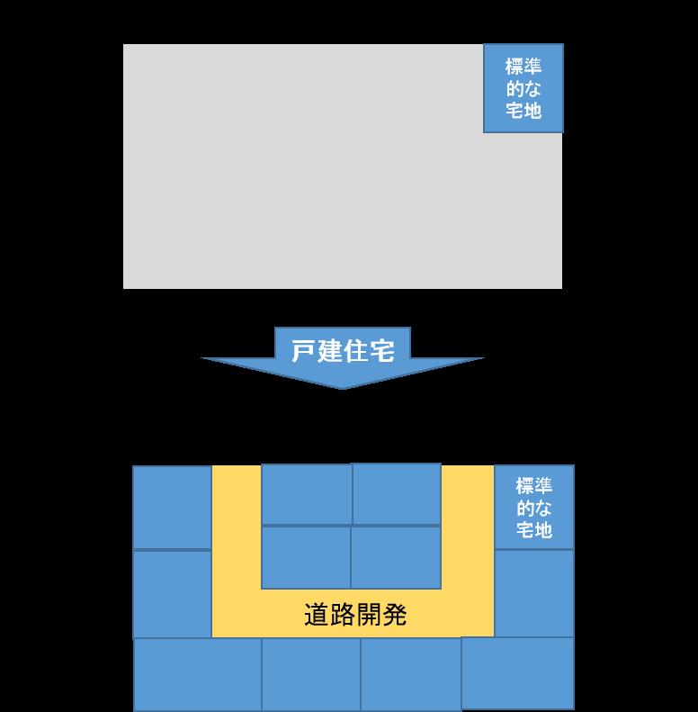 戸建住宅開発