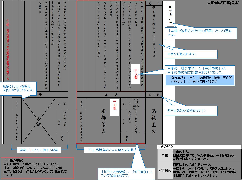 大正4年式戸籍(図)