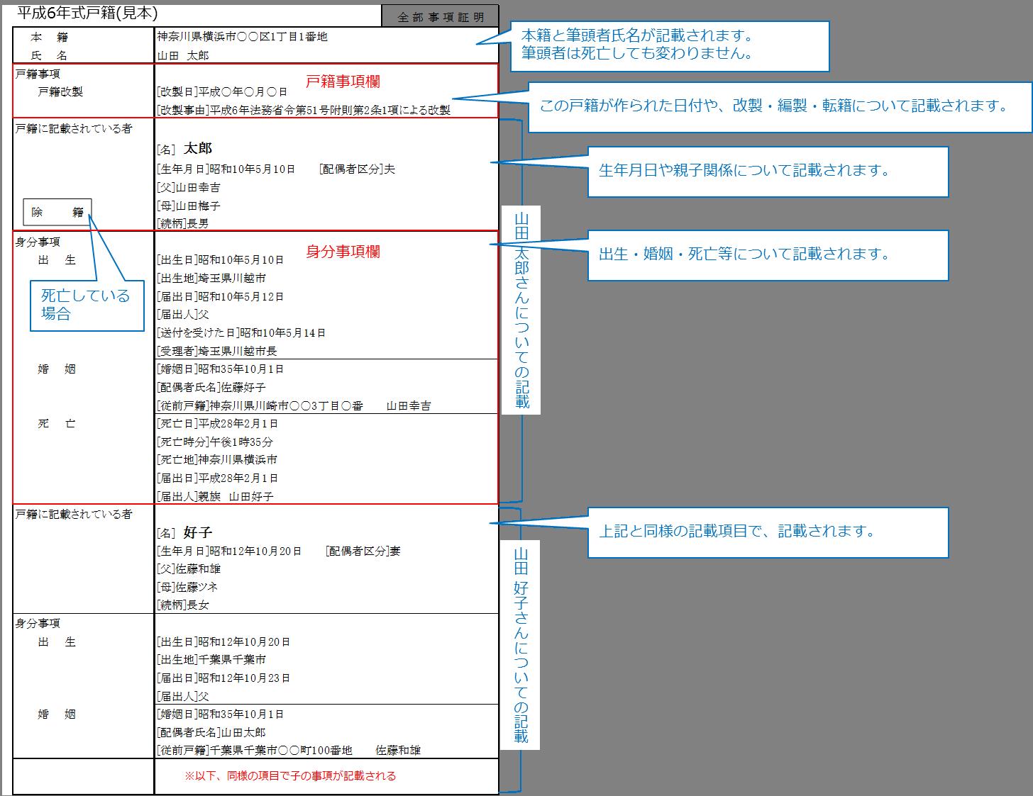 平成6年式戸籍(図)