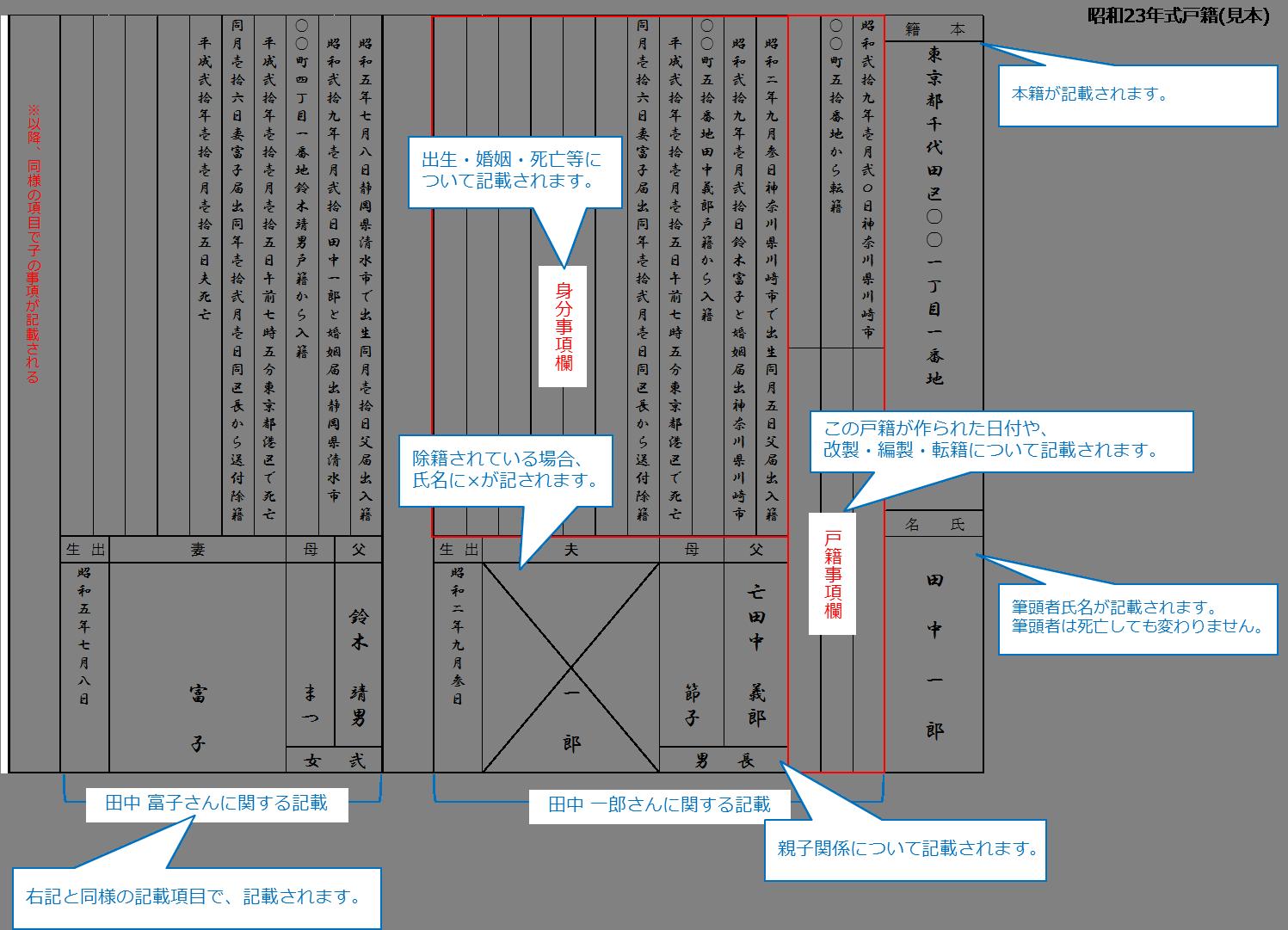 昭和23年式戸籍(図)