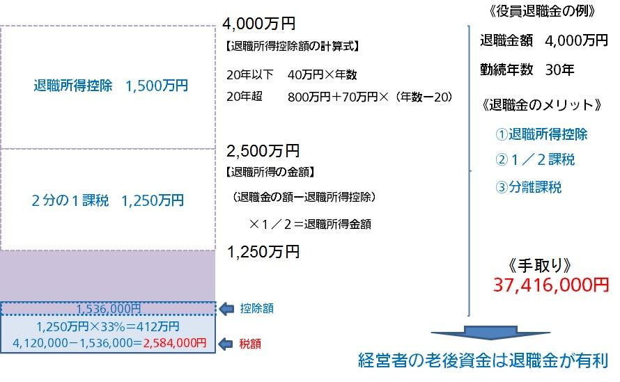 役員 退職 金 No.7421 「退職所得の源泉徴収票」の提出範囲と提出枚数等|国税庁